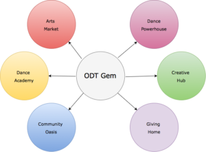 odt-gem-planning-updated-as-at-3-january-2020-for-upload-drawio-2